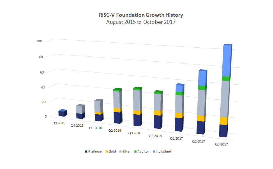 Risc v ecosystem surpasses 100 members globally paving for Risc v architecture