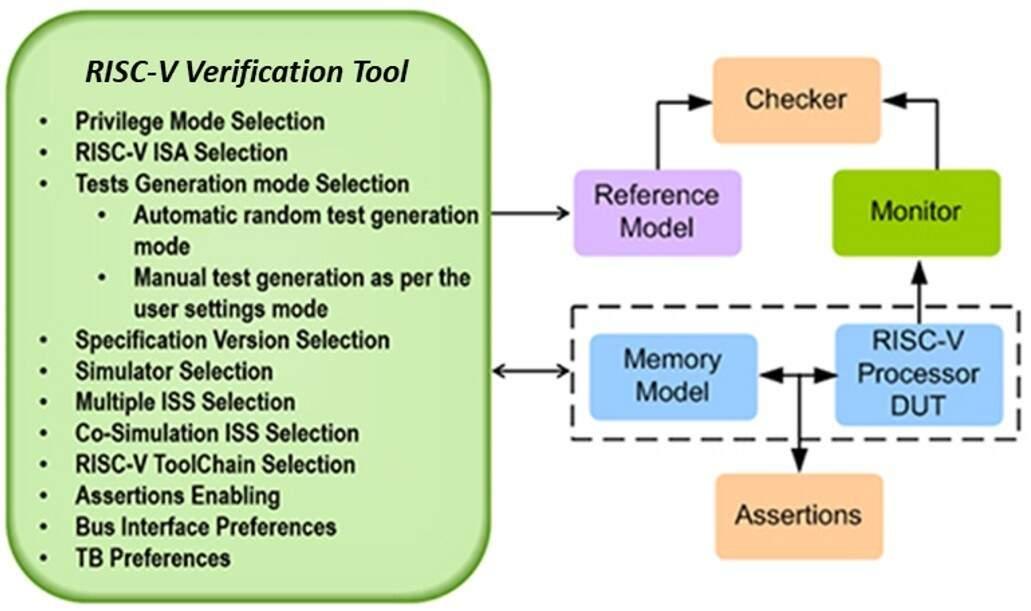 RISC-V's CPU Verification Challenge | EEWeb