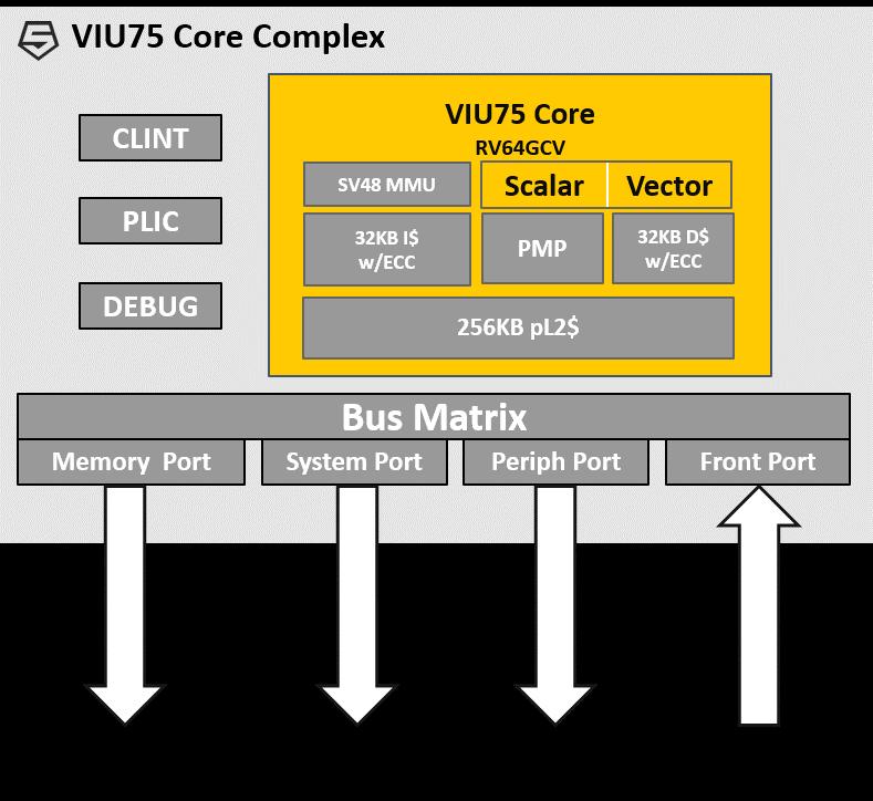 SiFive VIU75 Accelerates Vector Math | Abhishek Jadhav, AB Open