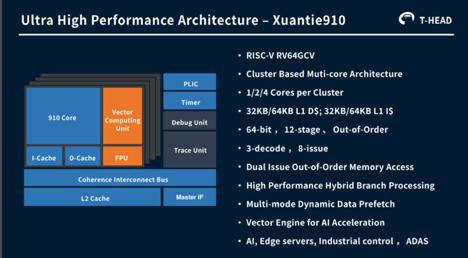 Alibaba's Ultra High-Performance Superscalar Processor – XuanTie910 | Abhishek Jadhav, Embedded Computing Design