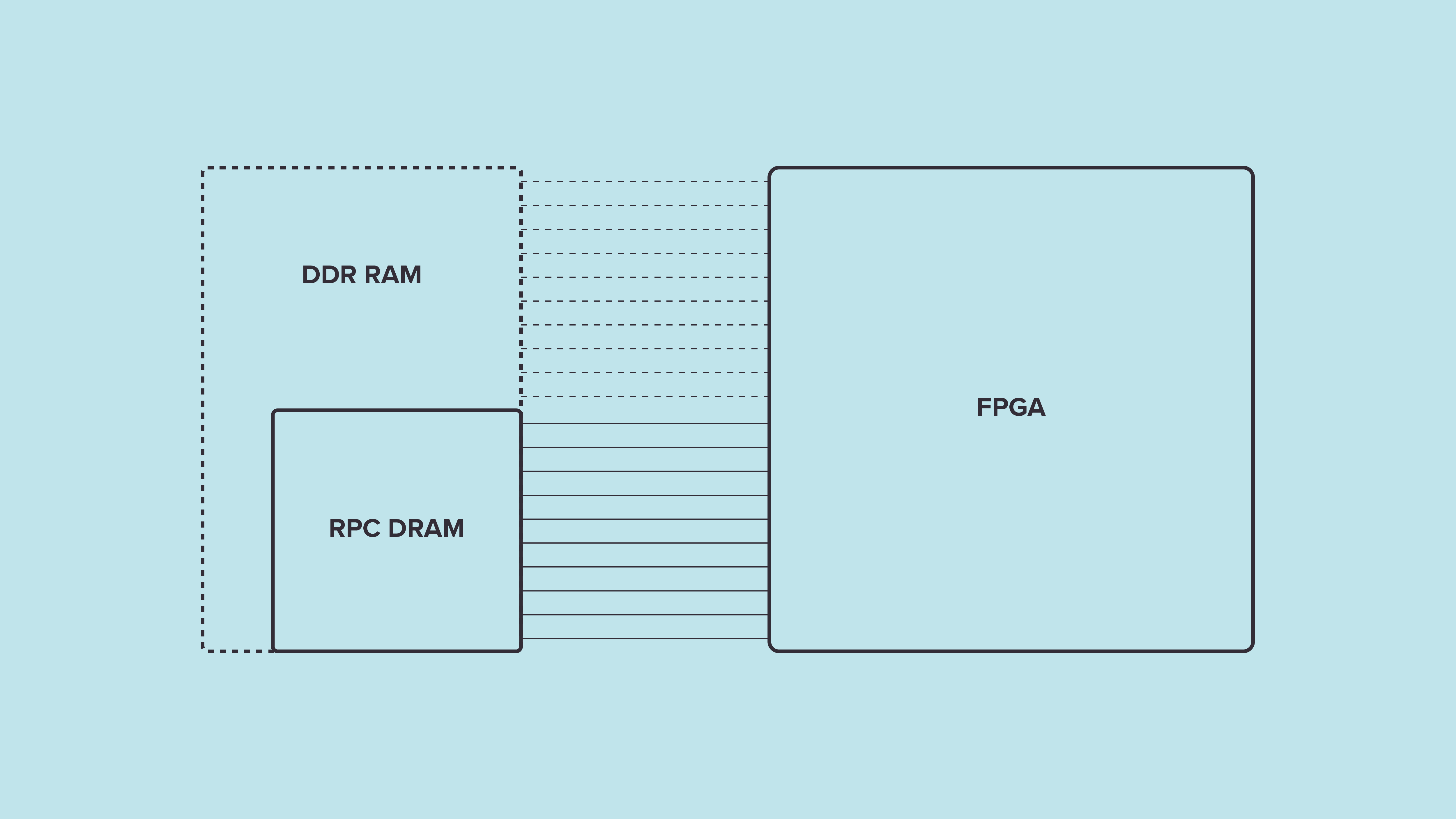 RPC DRAM support in open source DRAM controller