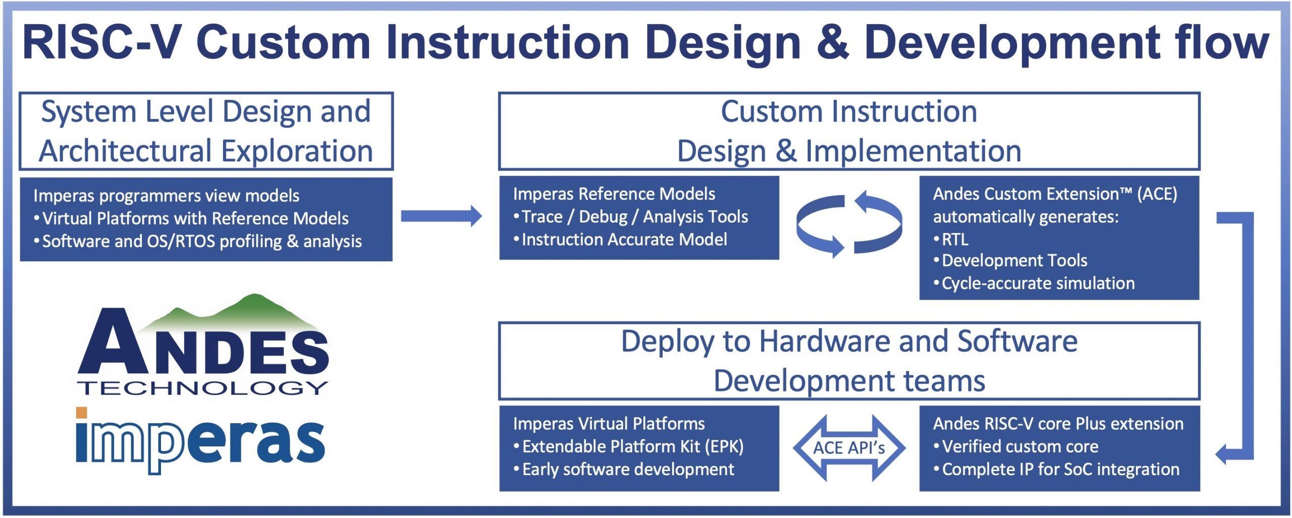 Webinar: RISC-V Custom Instructions – Design, Development and Deployment, Feb 24 2021 | Imperas