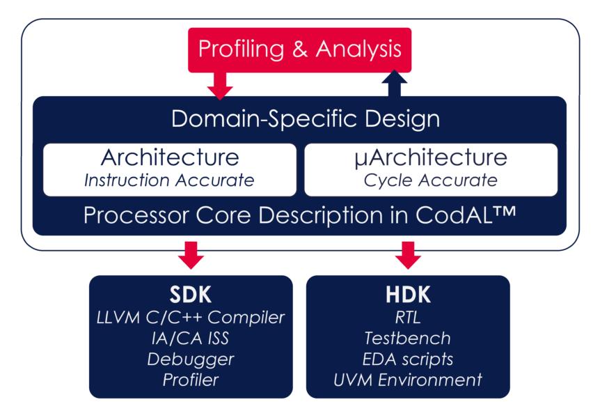 CUSTOMIZING AN EXISTING RISC-V PROCESSOR | Codasip