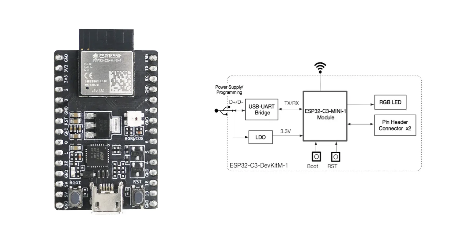 ESP32-C3-DevKitM-1 RISC-V WiFI & BLE board to launch for $8, modules for $1.8+    JEAN-LUC AUFRANC (CNXSOFT)
