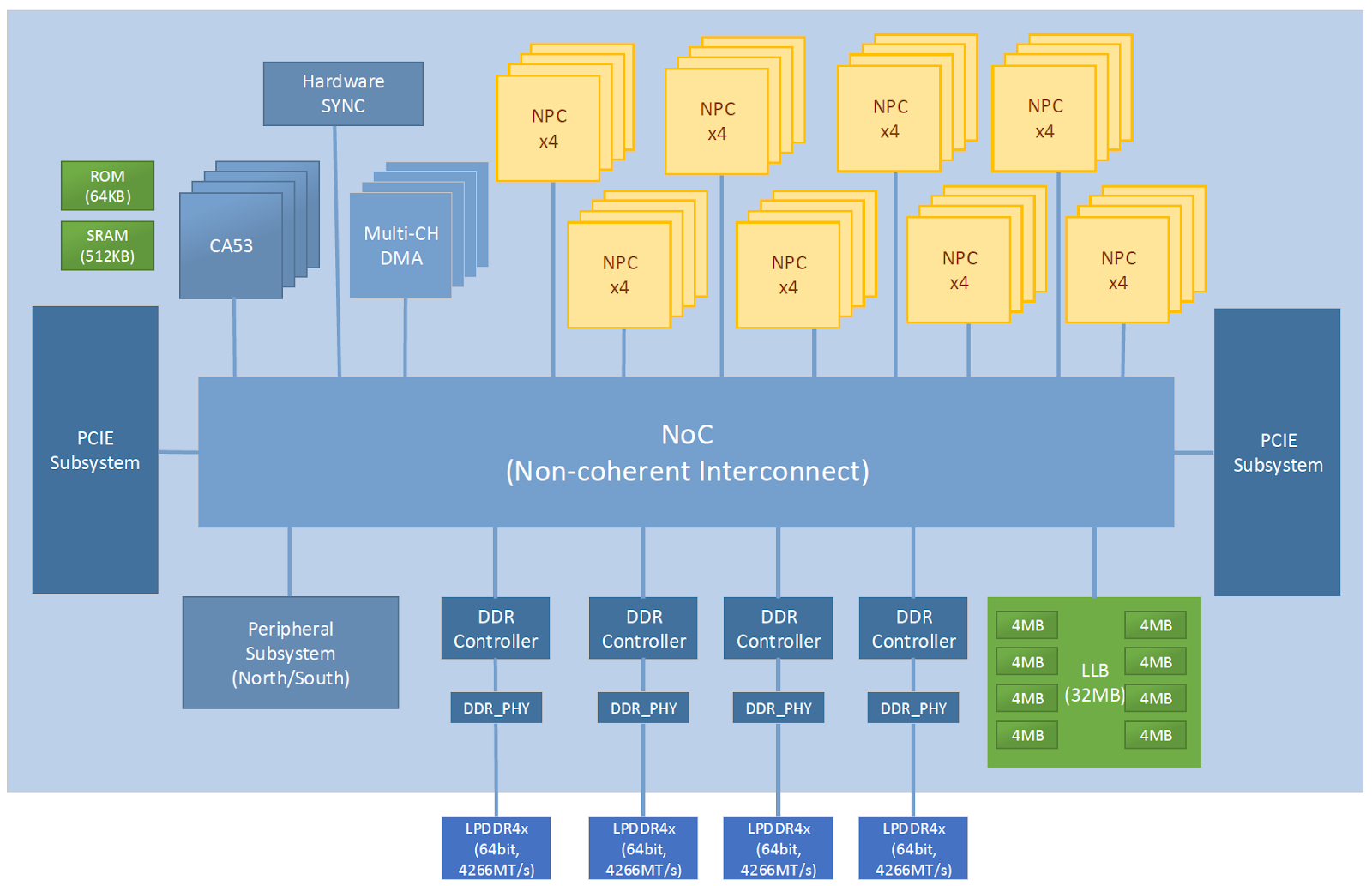 NeuralScale: Industry Leading General Purpose Programmable NPU Architecture based on RISC-V